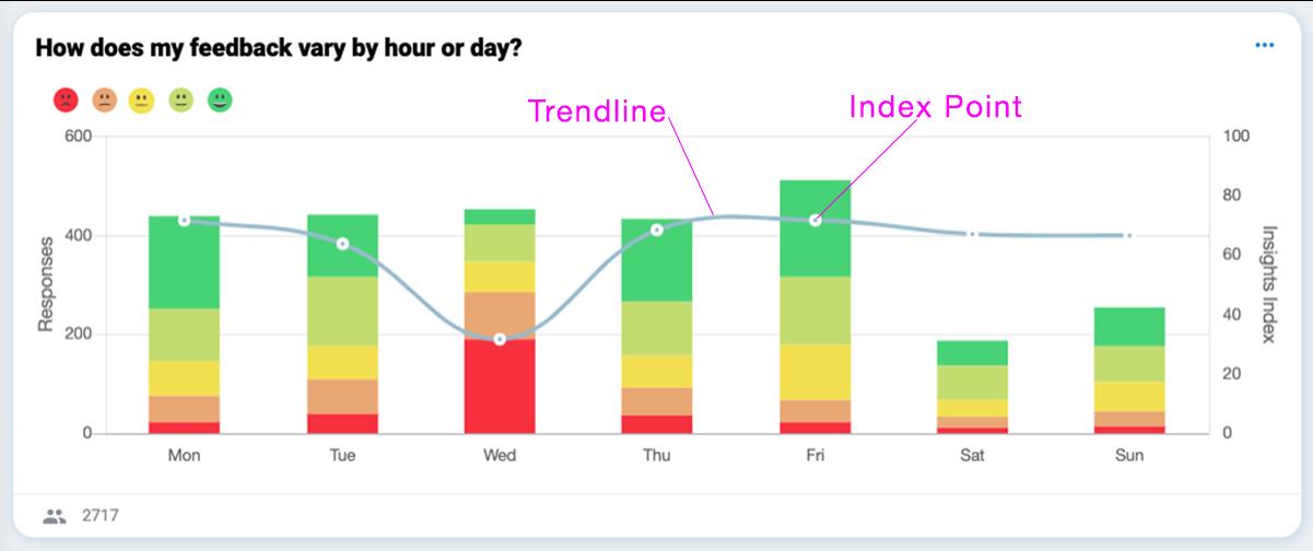 OMBEA Insights Dashboard Net Promoter Score